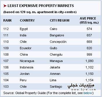 الاستثمار العقارى ومستقبل الاسعار (تحليل