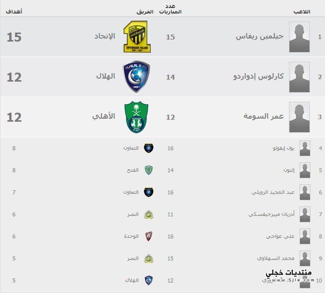 جدول هدافي الدوري السعودي 2016