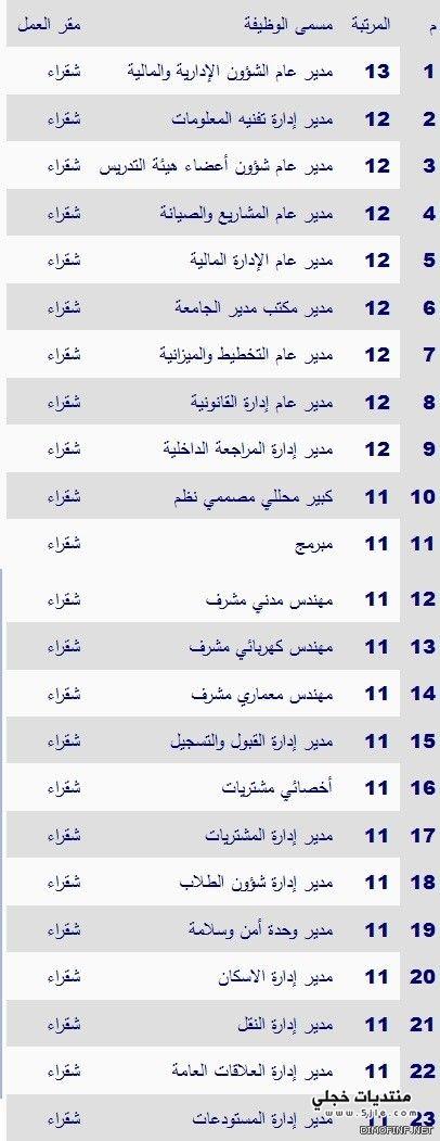 وظائف بجامعه شقراء اليوم الجمعه