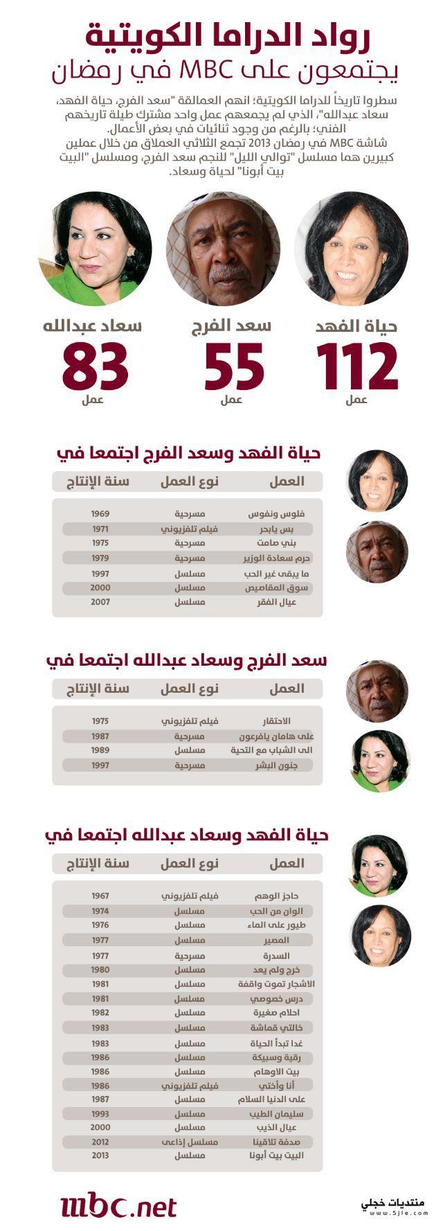 الفرج وحياة الفهد وسعاد عبدالله
