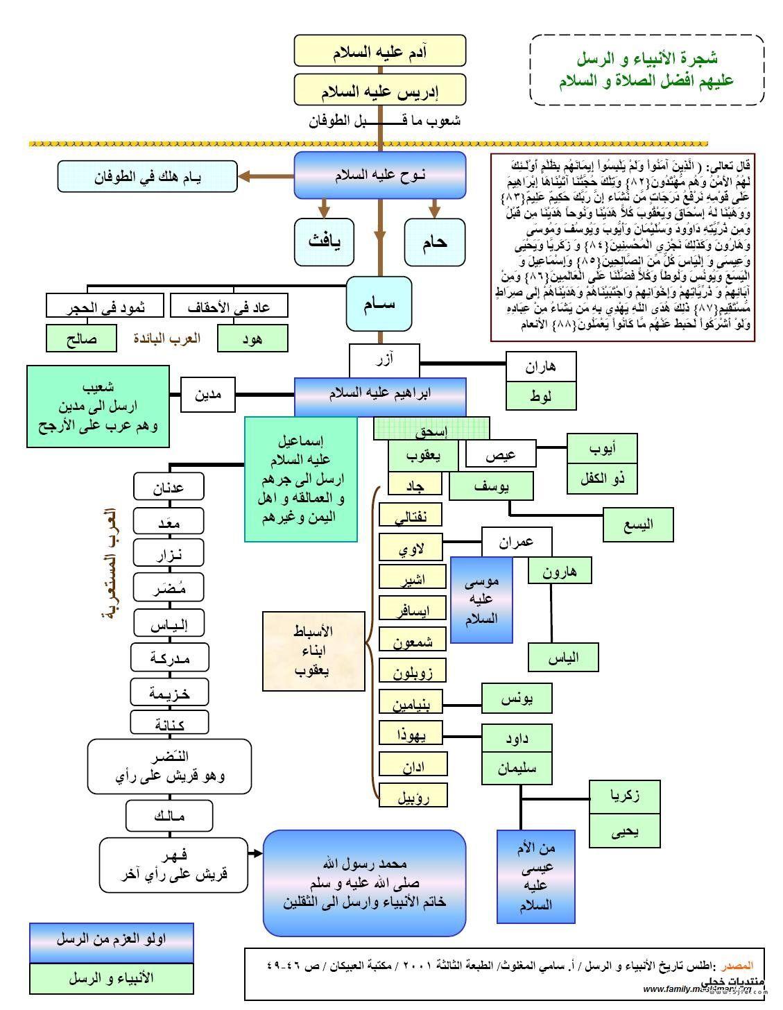 شجرة الانبياء عليهم السلام