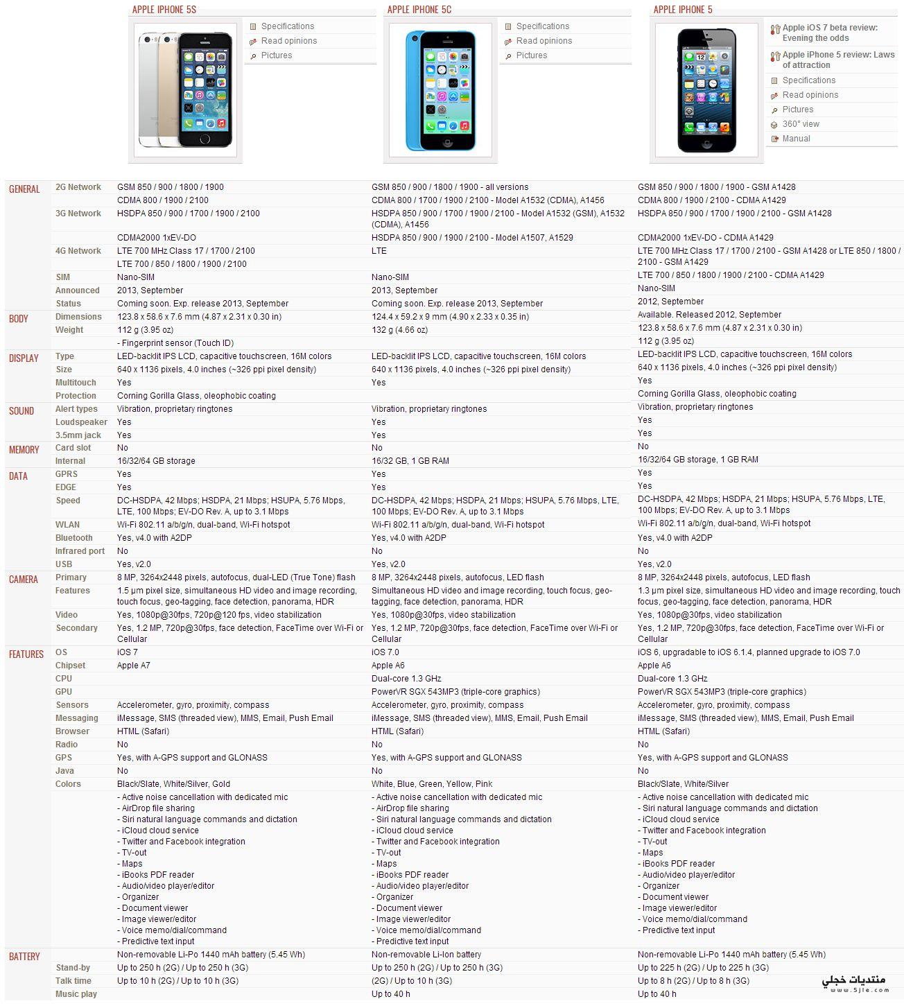 مقارنة iPhone iPhone iPhone