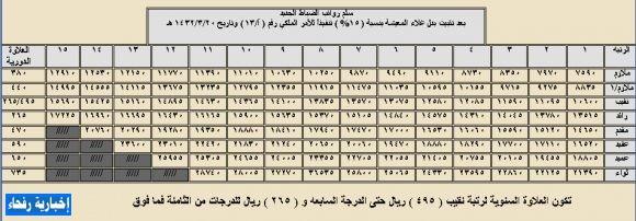 سلم الرواتب العسكري الجديد 1438