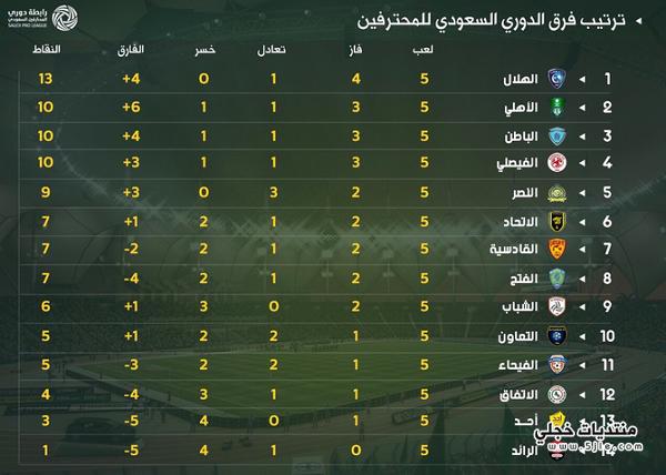جدول ترتيب الدوري السعودي 2018