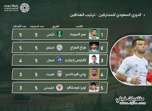 ترتيب هدافين الدوري السعودي 2018