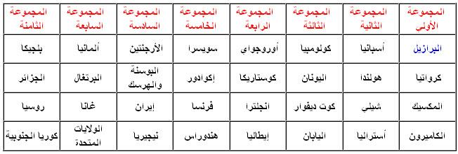 جدول مجموعات العالم 2014